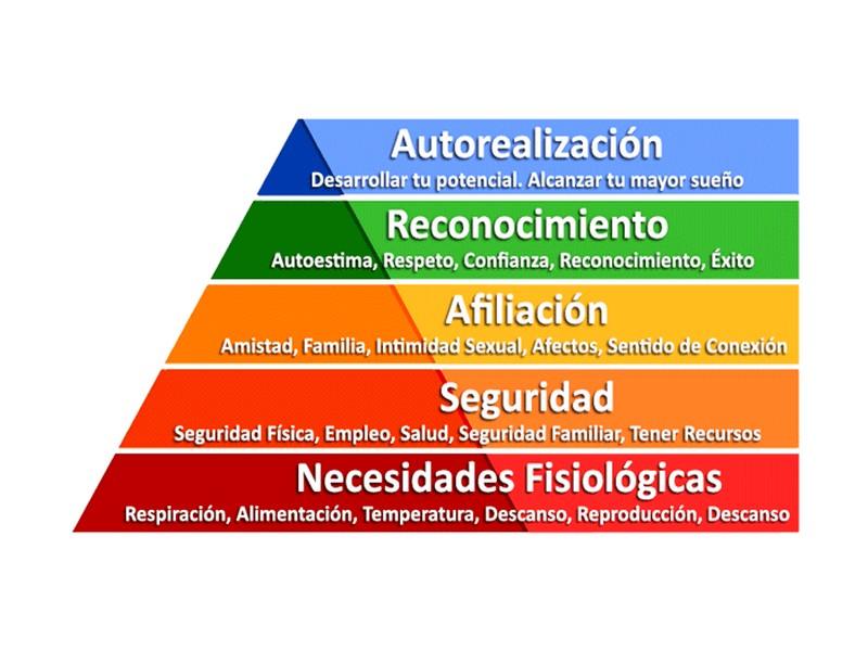 Maslow, su Pirámide y las necesidades en tu empresa.